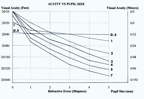 Acuity vs Pupil Size